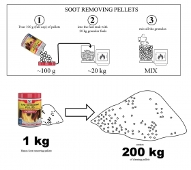 Chimney sweep pellets concentrated, 1 kg